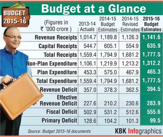 Budget at a glance